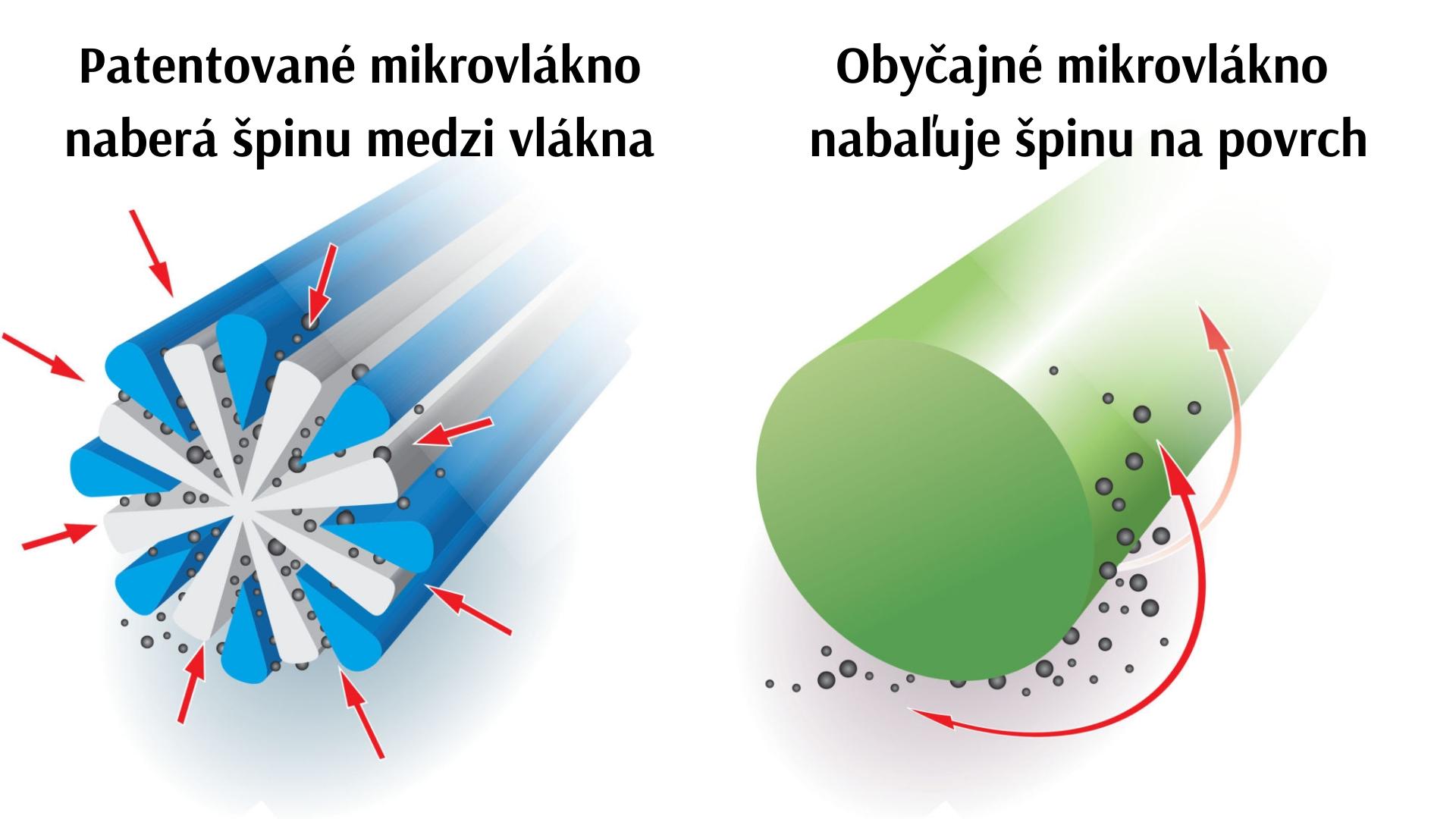 obycajne-mikrovlakno-greenway-vlakno