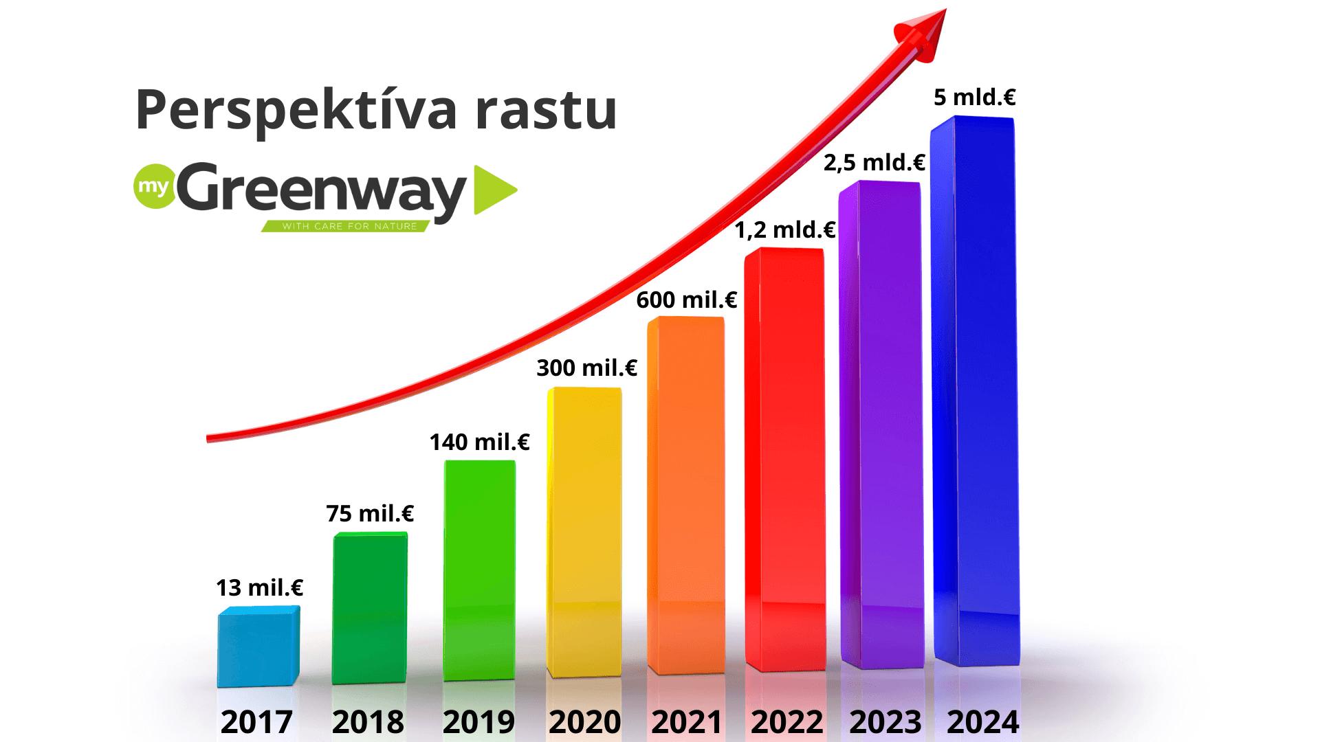 rast-greenway